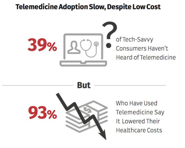 E-santé: les services connectés qui ont la cote, ceux qui l'ont moins…
